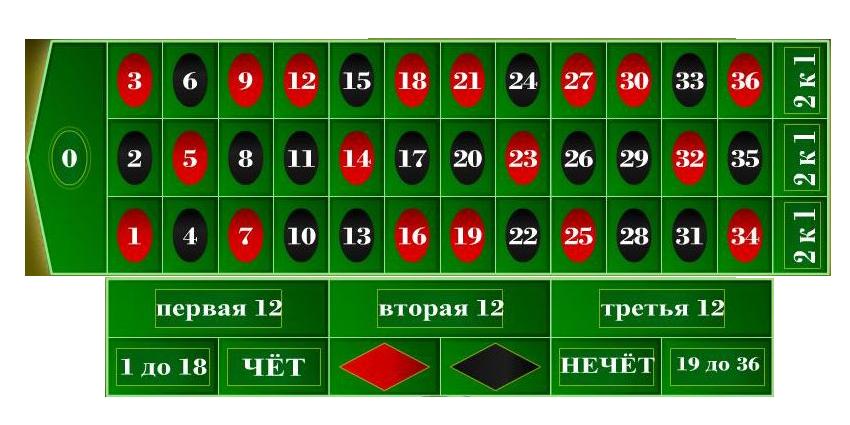Топ 10 онлайн казино россии